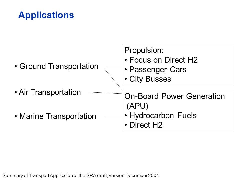 Summary of Transport Application of the SRA draft, version December 2004 Applications Ground Transportation Air Transportation Marine Transportation Propulsion: Focus on Direct H2 Passenger Cars City Busses On-Board Power Generation (APU) Hydrocarbon Fuels Direct H2