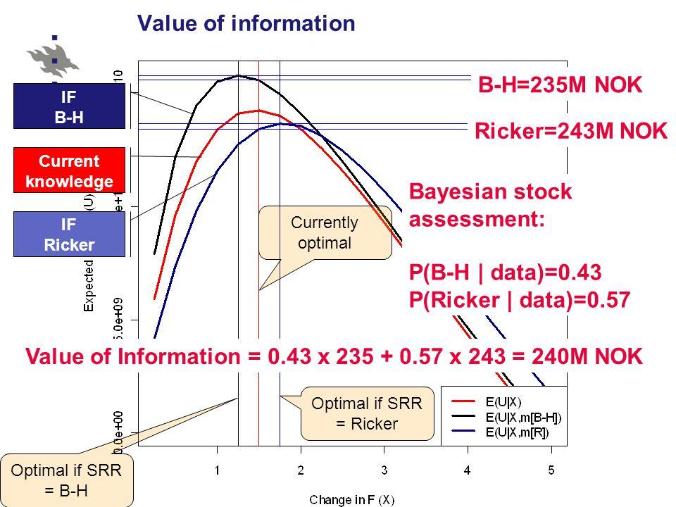 Value of information Value of Information = 0.43 x 235 + 0.57 x 243 = 240M NOK B-H=235M NOK Ricker=243M NOK Currently optimal Optimal if SRR = B-H Optimal if SRR = Ricker Current knowledge IF Ricker IF B-H Bayesian stock assessment: P(B-H | data)=0.43 P(Ricker | data)=0.57
