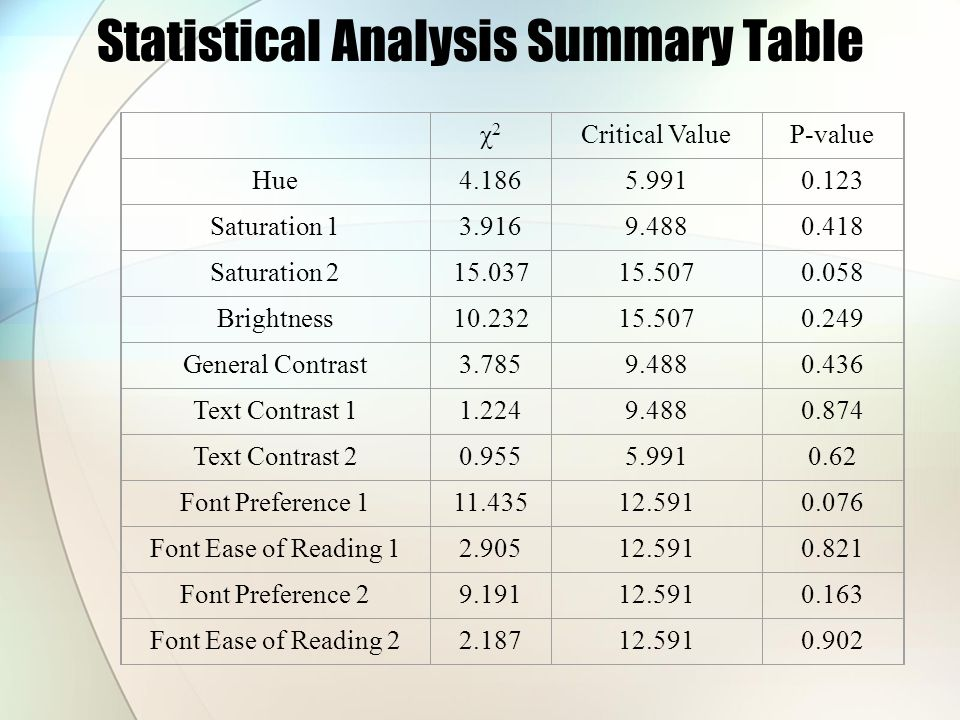 Statistical Analysis Summary Table χ2χ2 Critical ValueP-value Hue4.1865.9910.123 Saturation 13.9169.4880.418 Saturation 215.03715.5070.058 Brightness10.23215.5070.249 General Contrast3.7859.4880.436 Text Contrast 11.2249.4880.874 Text Contrast 20.9555.9910.62 Font Preference 111.43512.5910.076 Font Ease of Reading 12.90512.5910.821 Font Preference 29.19112.5910.163 Font Ease of Reading 22.18712.5910.902