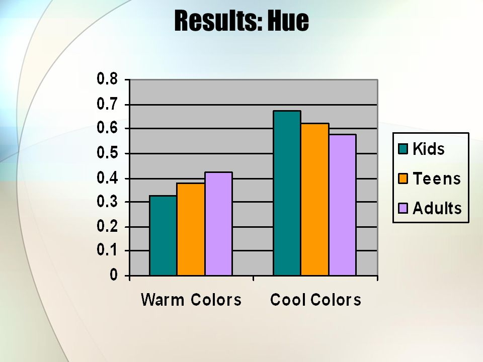 Results: Hue