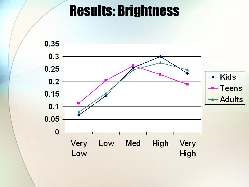 Results: Brightness