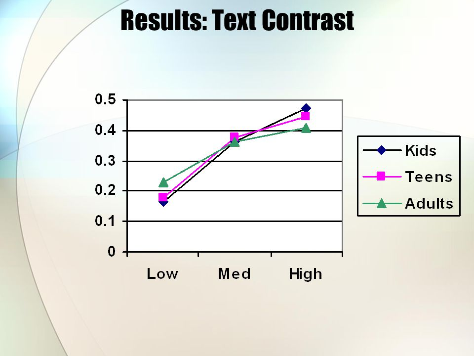 Results: Text Contrast