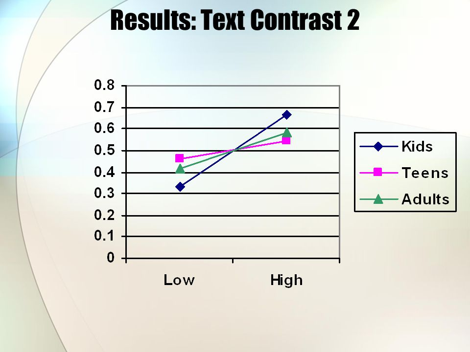 Results: Text Contrast 2
