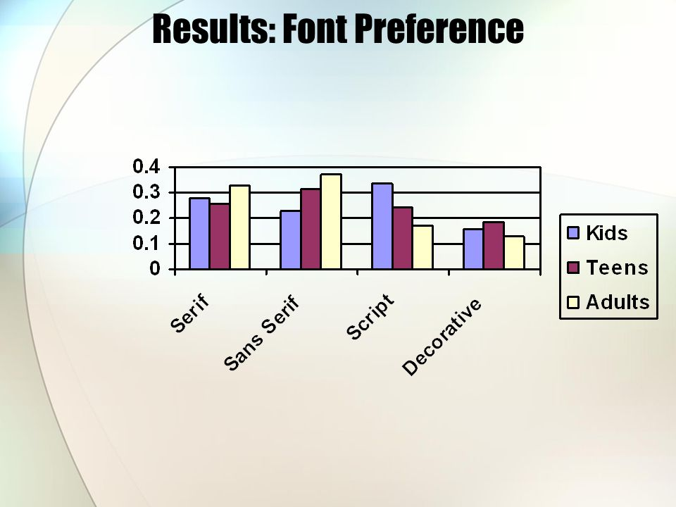 Results: Font Preference