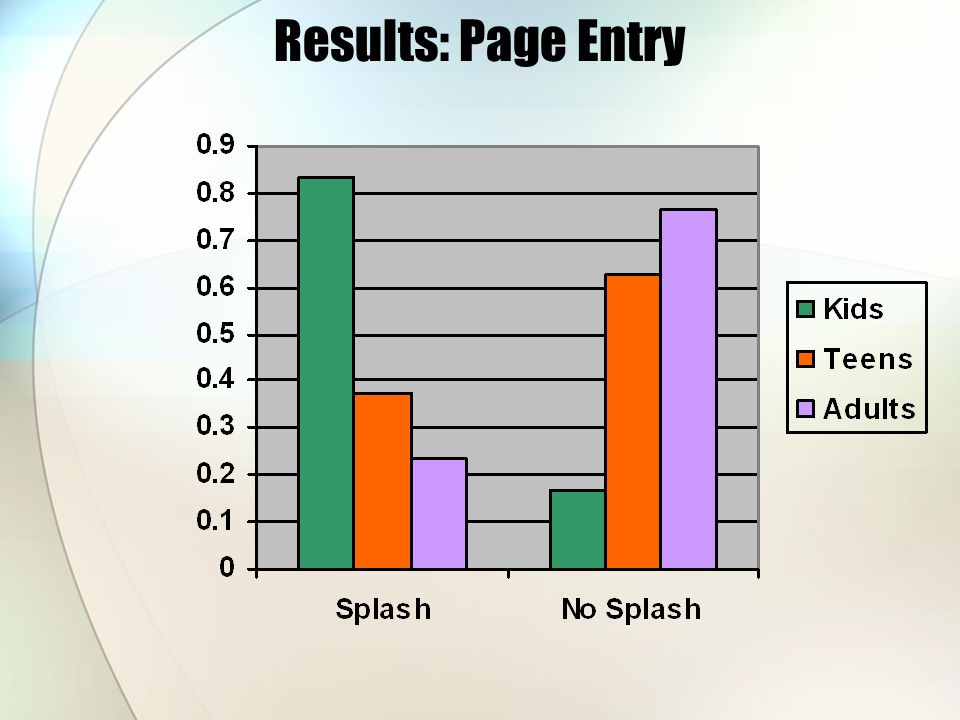 Results: Page Entry