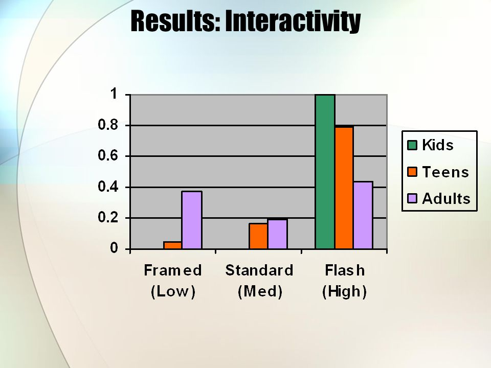 Results: Interactivity