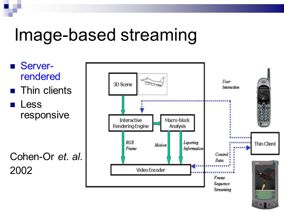 17/ Image-based streaming Server- rendered Thin clients Less responsive Cohen-Or et. al. 2002