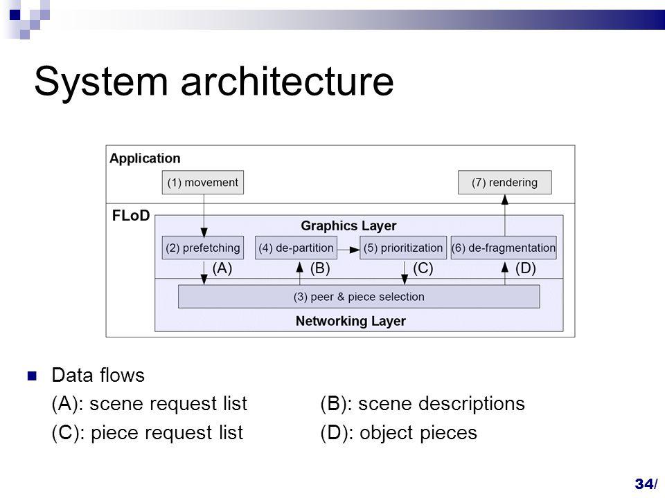 34/ System architecture Data flows (A): scene request list(B): scene descriptions (C): piece request list(D): object pieces