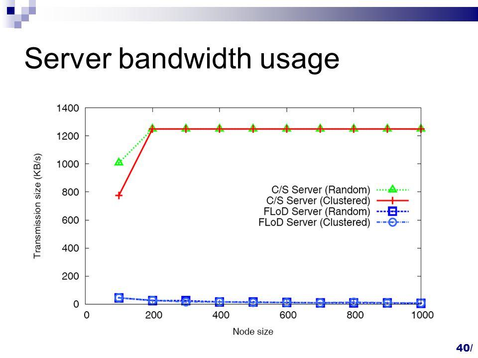 40/ Server bandwidth usage