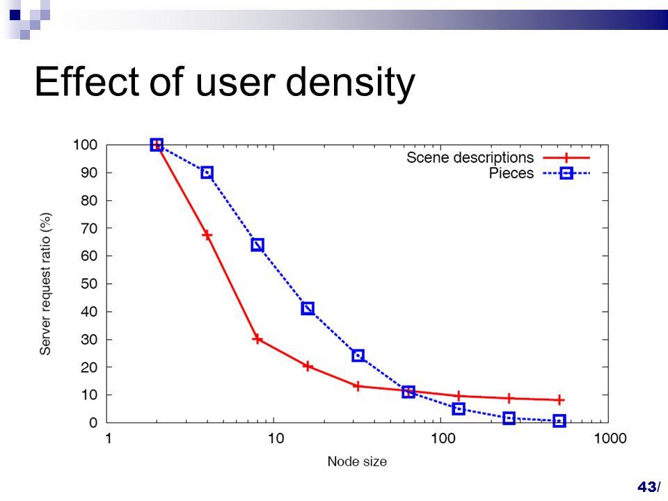 43/ Effect of user density