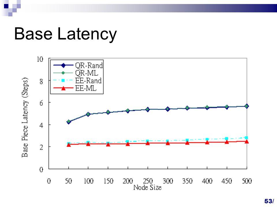 53 Base Latency 53/