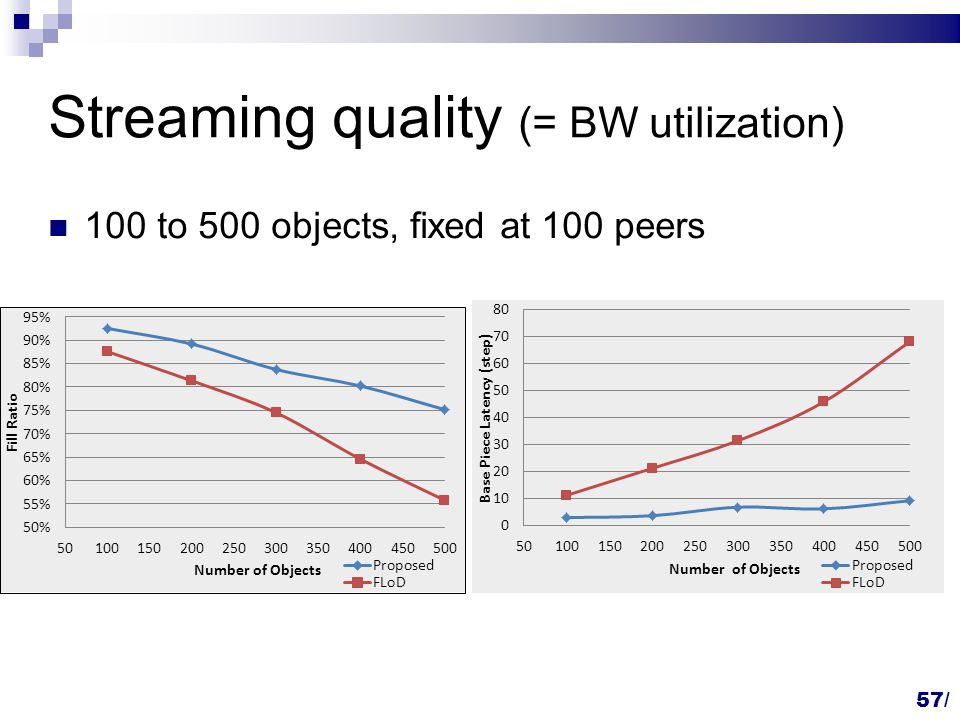Streaming quality (= BW utilization) 100 to 500 objects, fixed at 100 peers 57/