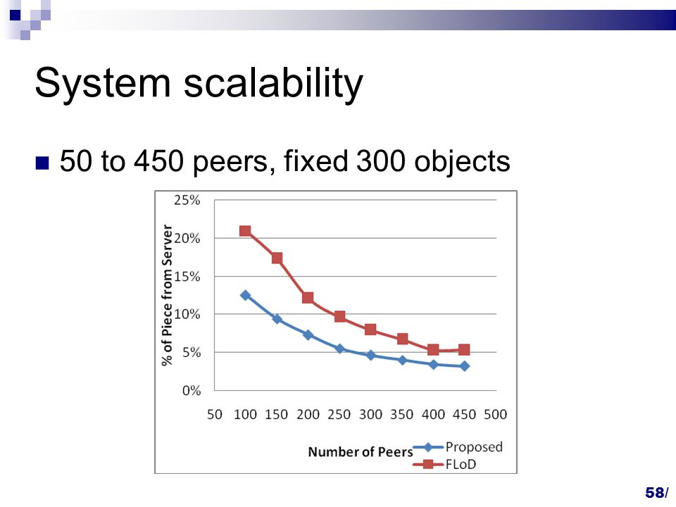 System scalability 50 to 450 peers, fixed 300 objects 58/