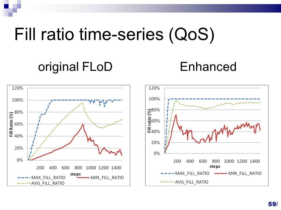 Fill ratio time-series (QoS) original FLoDEnhanced 59/