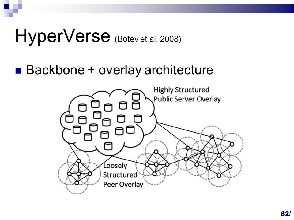 HyperVerse (Botev et al, 2008) Backbone + overlay architecture 62/