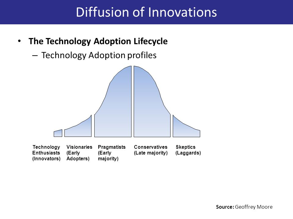 The Technology Adoption Lifecycle – Technology Adoption profiles Technology Enthusiasts (Innovators) Visionaries (Early Adopters) Pragmatists (Early majority) Conservatives (Late majority) Skeptics (Laggards) Diffusion of Innovations Source: Geoffrey Moore