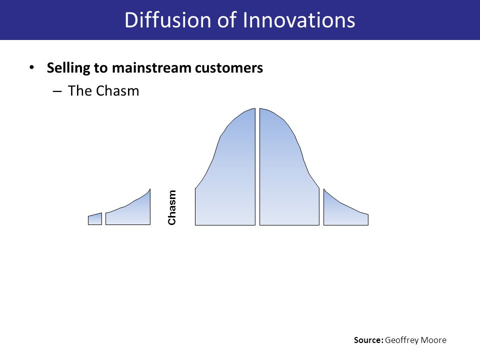 Selling to mainstream customers – The Chasm Chasm Diffusion of Innovations Source: Geoffrey Moore