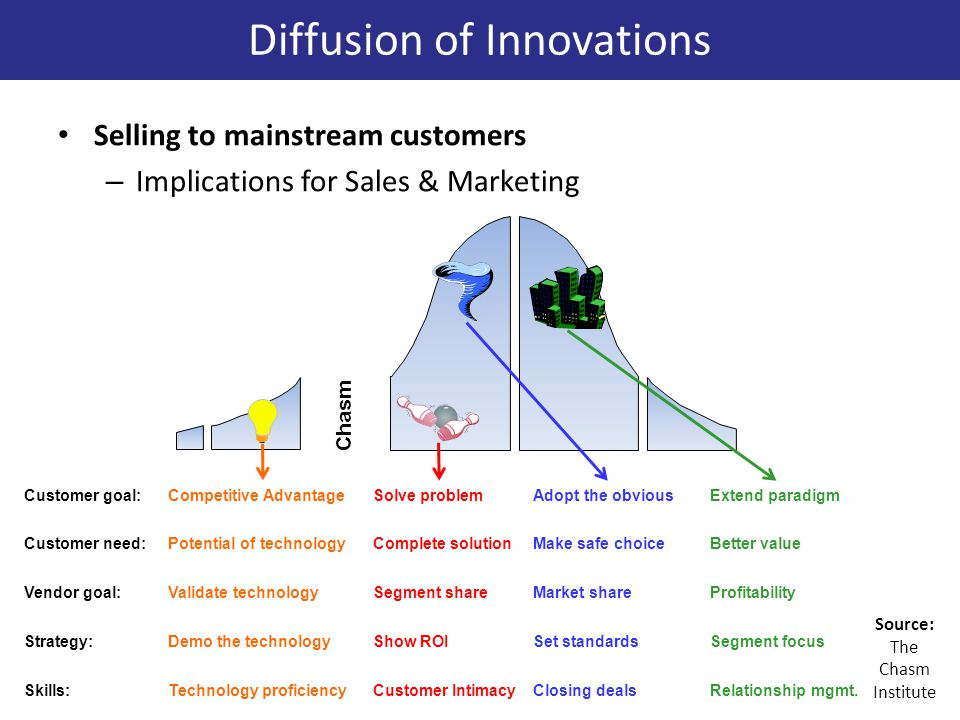 Selling to mainstream customers – Implications for Sales & Marketing Customer goal:Competitive AdvantageSolve problemAdopt the obviousExtend paradigm Chasm Customer need:Complete solutionMake safe choiceBetter valuePotential of technology Vendor goal:Segment shareMarket shareProfitabilityValidate technology Strategy:Show ROISet standardsSegment focusDemo the technology Skills:Customer IntimacyClosing dealsRelationship mgmt.Technology proficiency Diffusion of Innovations Source: The Chasm Institute