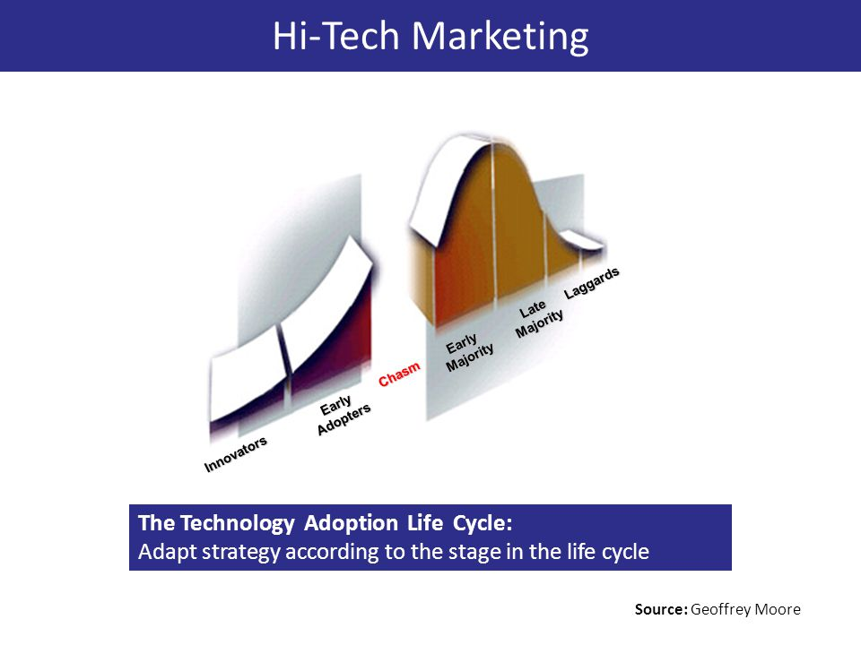 Hi-Tech Marketing The Technology Adoption Life Cycle: Adapt strategy according to the stage in the life cycle Innovators Early Adopters Early Majority Late Majority Laggards Chasm Source: Geoffrey Moore