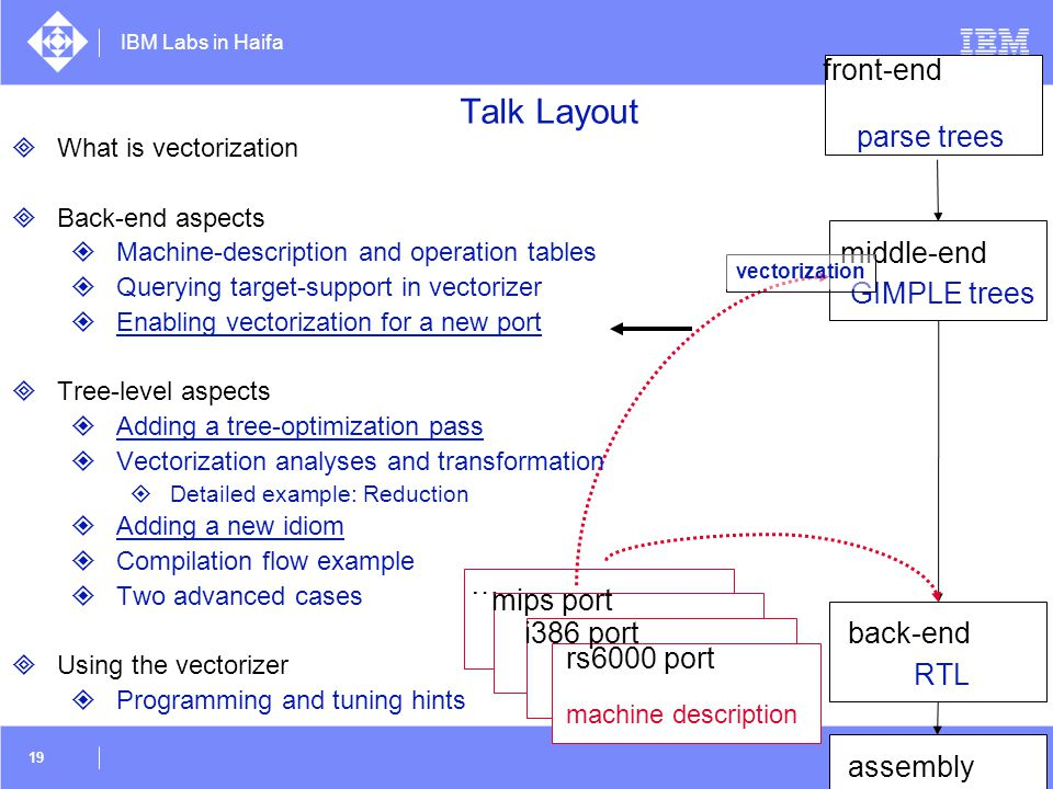 IBM Labs in Haifa 19 … mips port middle-end GIMPLE trees machine description front-end parse trees rs6000 port i386 port assembly RTL back-end vectori