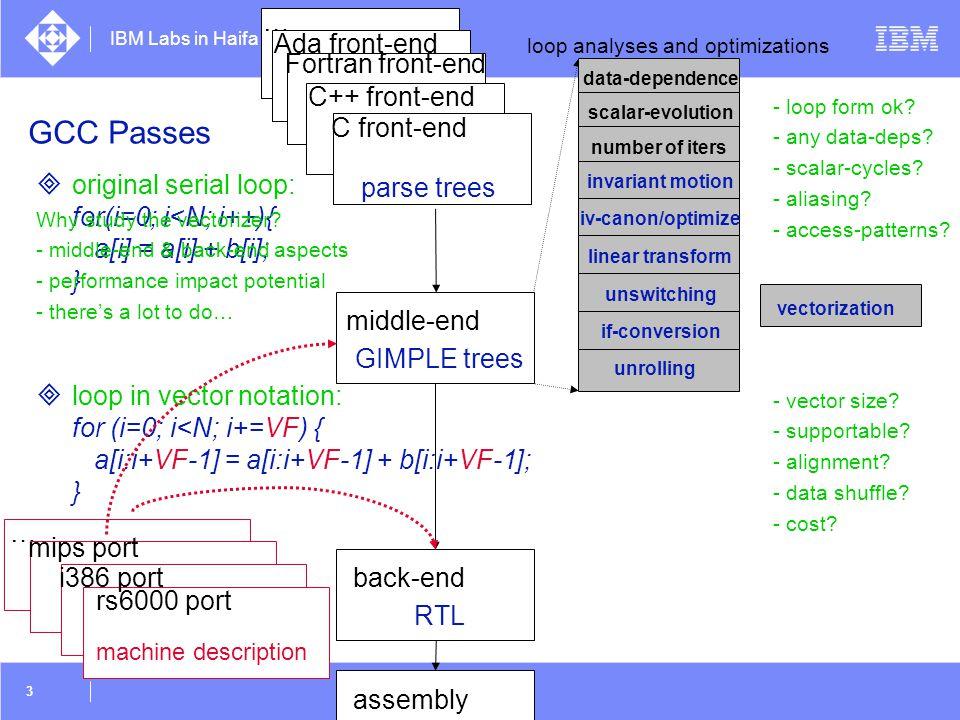 IBM Labs in Haifa 34 0123 Vectorizer analyses and transformation: Reduction s = 0; for (i=0; i<N; i++) { s += a[i] * b[i]; } printf ( sum = %f\n , s); Transformation 28 0123 + 4567 + 0000 s1,s2,s3,s4 loop: vs_1 = phi (vs_0, vs_2) i_1 = phi (0, i_2) vxa_1 = vpa[i_1] vxb_1 = vpb[i_1] vtmp_1 = vxa * vxb vs_2 = vs_1 + vtmp_1 i_2 = i_1 + 1 if (i_2 < N/VF) goto loop 468108 + 1216 + 2816  scalar epilog  whole vector shifts  sum across vs_0 vtmp_1 vs_2 vtmp_1 s