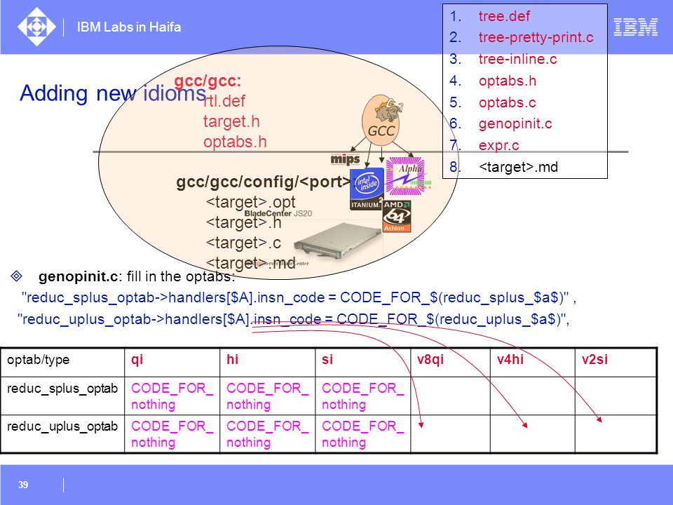 IBM Labs in Haifa 39 Adding new idioms  genopinit.c: fill in the optabs: