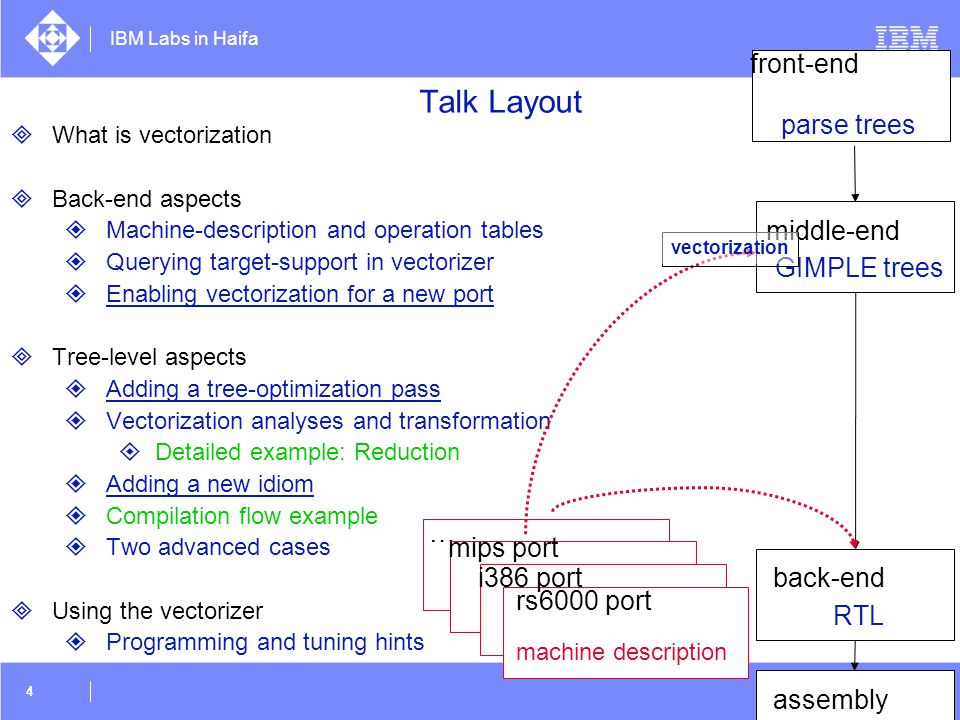IBM Labs in Haifa 45 vect-min.c.095t.dse2 c = C.3; vect_pc.36_4 = (__vector float *) &c; vect_var_.38_6 = *vect_pc.36_4; vect_var_.39_1 = MIN_EXPR ; ivtmp.37_14 = vect_pc.36_4 + 16B; vect_var_.38_32 = *ivtmp.37_14; vect_var_.39_33 = MIN_EXPR ; ivtmp.37_34 = ivtmp.37_14 + 16B; vect_var_.38_39 = *ivtmp.37_34; vect_var_.39_40 = MIN_EXPR ; ivtmp.37_41 = ivtmp.37_34 + 16B; vect_var_.38_18 = *ivtmp.37_41; vect_var_.39_20 = MIN_EXPR ; vect_var_.42_23 = vect_var_.39_20 v>> 64; vect_var_.42_24 = MIN_EXPR ; vect_var_.42_25 = vect_var_.42_24 v>> 32; vect_var_.42_26 = MIN_EXPR ; vect_var_.41_27 = BIT_FIELD_REF ; if (vect_var_.41_27 != 0.0) goto ; else goto ; :; abort (); :; return 0; }