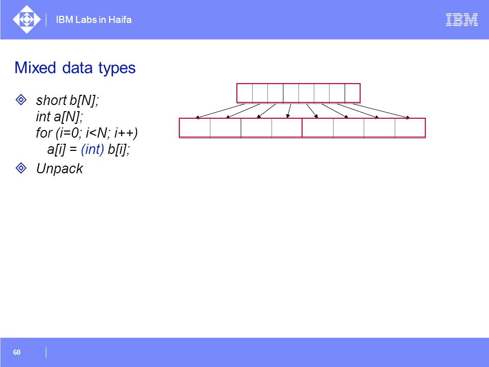 IBM Labs in Haifa 60 Mixed data types  short b[N]; int a[N]; for (i=0; i<N; i++) a[i] = (int) b[i];  Unpack