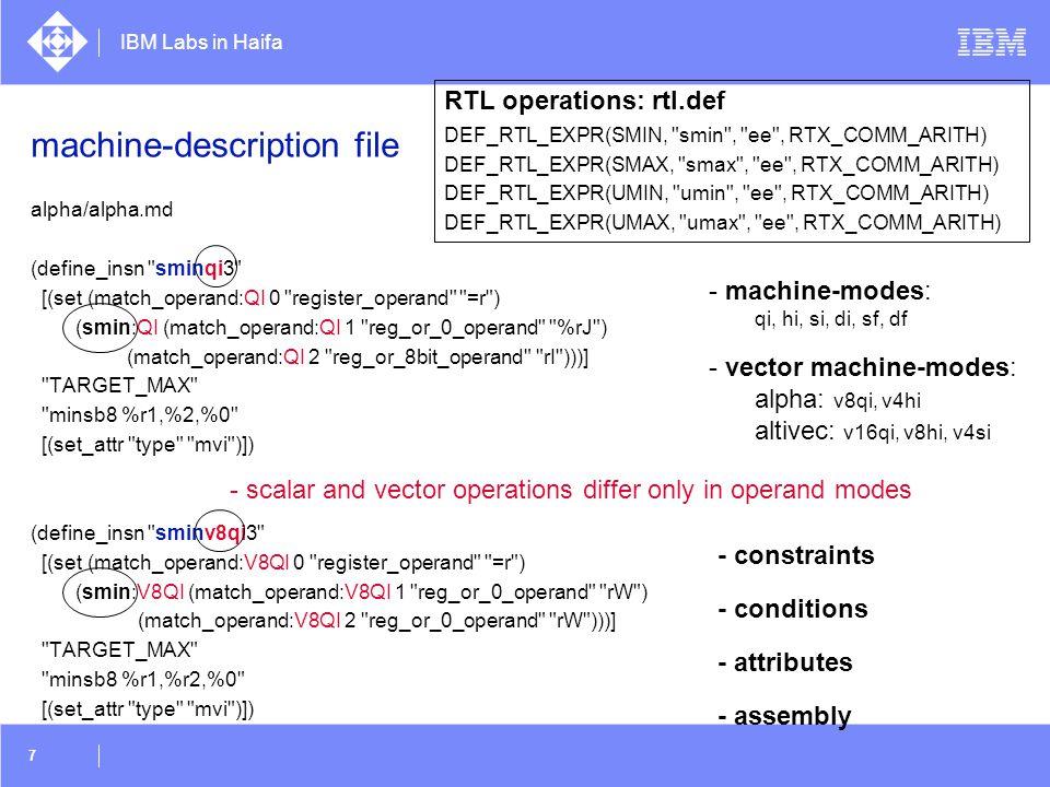 IBM Labs in Haifa 58 28 S1:a = x [8*i] S5:e = x [8*i+4] S9: y [2*i] = k = f (a,e) S10: y [2*i+1] = l = g (a,e) 0123456789 10111213141516171819202122232425262728293031 ae 01234567 kl 01 0246 8 101214222016 18 24262830 1357 9 111315 2331 480 12 171921252729 16 2420 24 80 1631 159 1317212925 26 1014 22263018 37 1115271923 28 4 1220 19 1725 2 10261827 3 1119 5 13212930 6 142231 7 1523 δ=8  load δ *VF elements  generate δ *log δ extracts (odd/even)  Interleaving with gaps