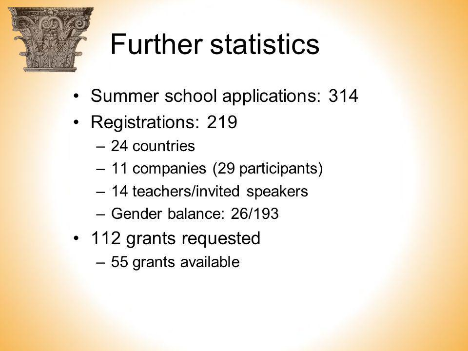 Further statistics Summer school applications: 314 Registrations: 219 –24 countries –11 companies (29 participants) –14 teachers/invited speakers –Gen
