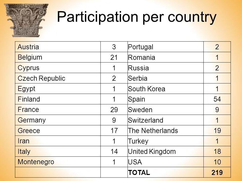 Participation per country Austria 3Portugal2 Belgium 21Romania1 Cyprus 1Russia2 Czech Republic 2Serbia1 Egypt 1South Korea1 Finland 1Spain54 France 29