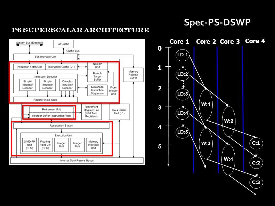 0 1 2 3 4 5 LD:1 LD:2 W:1 W:3 LD:3 Core 1Core 2Core 3 W:2 W:4 LD:4 LD:5 C:1 C:2 C:3 Core 4 Spec-PS-DSWP P6 SUPERSCALAR ARCHITECTURE