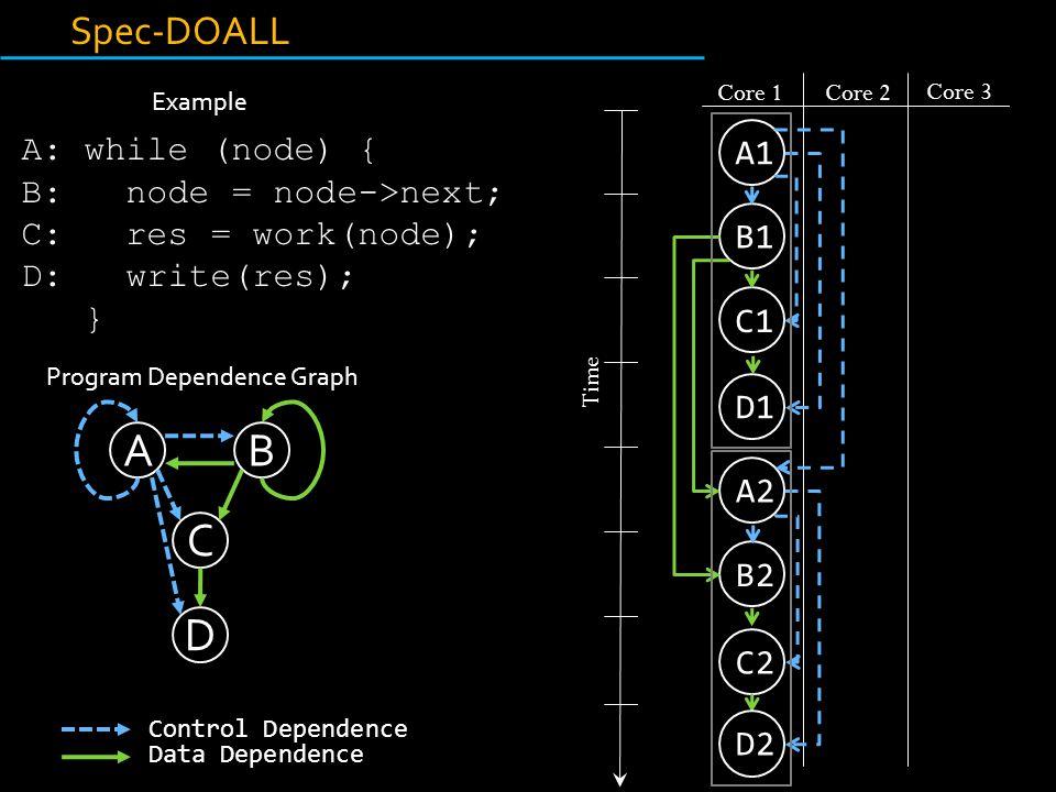 Example A: while (node) { B: node = node->next; C: res = work(node); D: write(res); } B1 C1 A1 Core 1Core 2 Core 3 A2 B2 D1 C2 D2 Time Spec-DOALL SpecDOALL Program Dependence Graph AB D C Control Dependence Data Dependence
