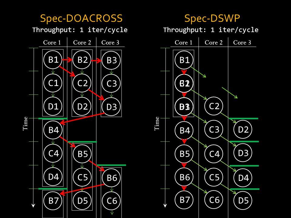 Core 1Core 2 Core 3 Time C1 D1 B1 B7 C3 D3 B3 C4 D4 B4 C5 D5 B5 C6 B6 Spec-DOACROSS Core 1Core 2 Core 3 Time Spec-DSWP C2 D2 B2 C1 D1 B1 B3 B4 B2 C2 C3 D2 B5 B6 B7 D3 C5 C6 C4 D5 D4 Throughput: 1 iter/cycle DOACROSSDSWP