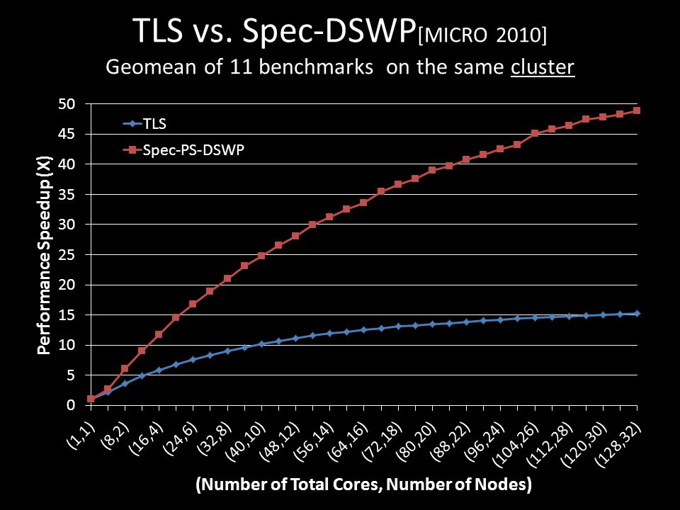 TLS vs. Spec-DSWP [MICRO 2010] Geomean of 11 benchmarks on the same cluster