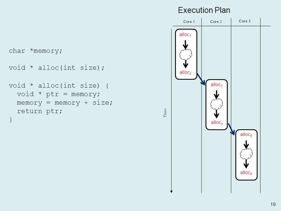 19 char *memory; void * alloc(int size); void * alloc(int size) { void * ptr = memory; memory = memory + size; return ptr; } Core 1Core 2 Time Core 3 Execution Plan alloc 1 alloc 2 alloc 3 alloc 4 alloc 5 alloc 6