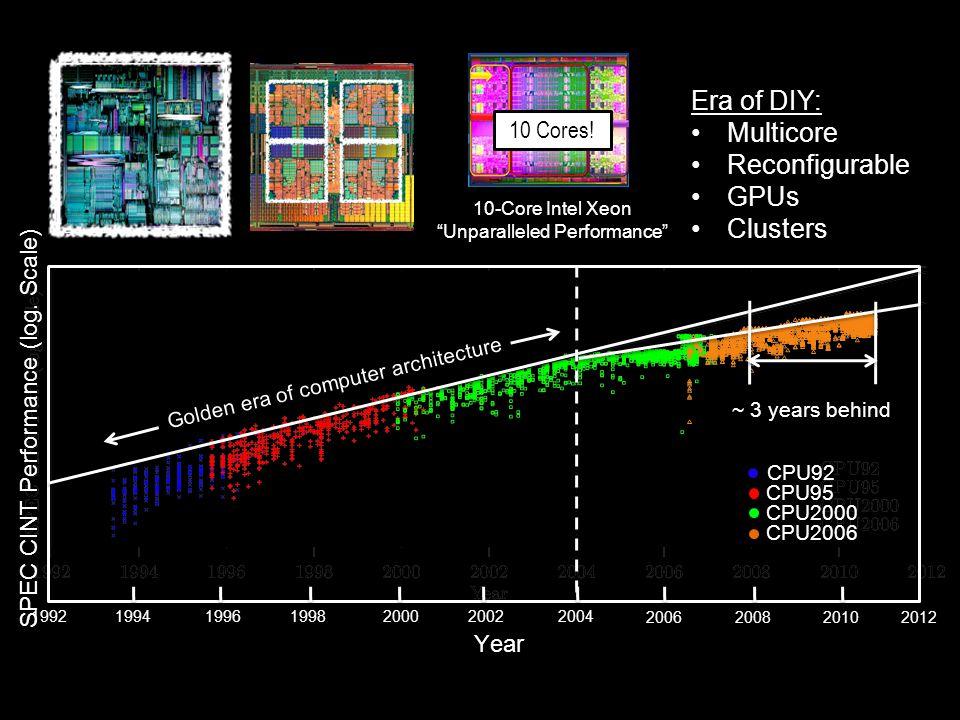 Golden era of computer architecture 1992 2012 199419961998200020022004 200620082010 ~ 3 years behind CPU92 CPU95 CPU2000 CPU2006 Year SPEC CINT Performance (log.