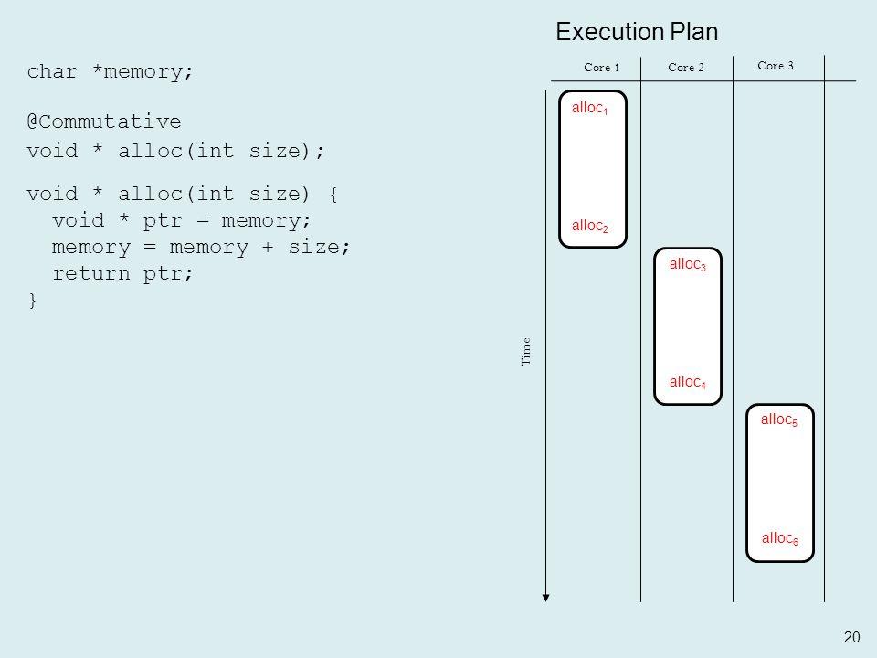 20 char *memory; void * alloc(int size); @Commutative void * alloc(int size) { void * ptr = memory; memory = memory + size; return ptr; } Core 1Core 2 Time Core 3 Execution Plan alloc 1 alloc 2 alloc 3 alloc 4 alloc 5 alloc 6