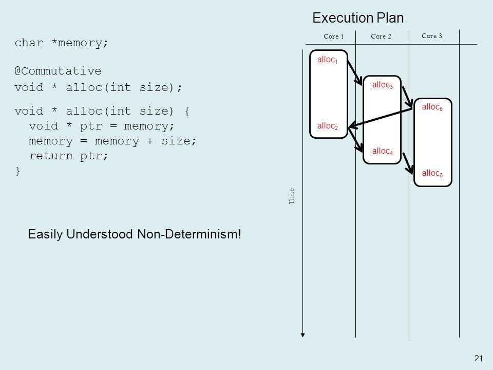 21 char *memory; void * alloc(int size); @Commutative Core 1Core 2 Time Core 3 Execution Plan alloc 1 alloc 2 alloc 3 alloc 4 alloc 5 alloc 6 void * alloc(int size) { void * ptr = memory; memory = memory + size; return ptr; } Easily Understood Non-Determinism!
