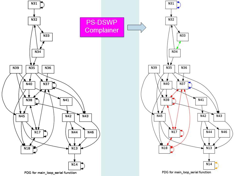 PS-DSWP Complainer PS-DSWP Complainer