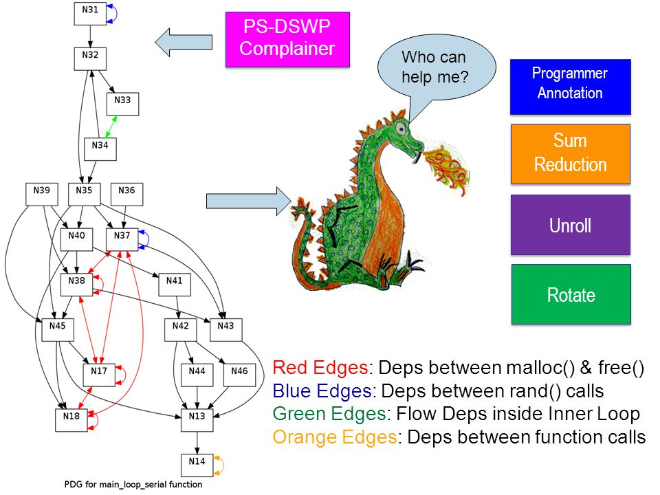 Red Edges: Deps between malloc() & free() Blue Edges: Deps between rand() calls Green Edges: Flow Deps inside Inner Loop Orange Edges: Deps between function calls Unroll Sum Reduction Sum Reduction Rotate PS-DSWP Complainer PS-DSWP Complainer Who can help me.