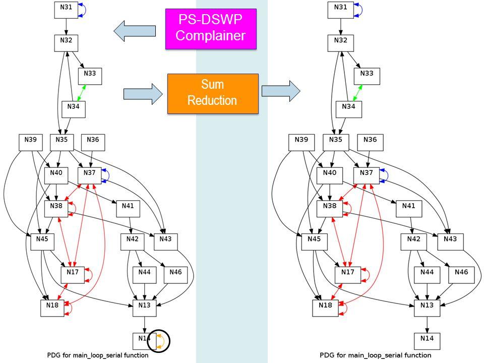 PS-DSWP Complainer PS-DSWP Complainer Sum Reduction Sum Reduction