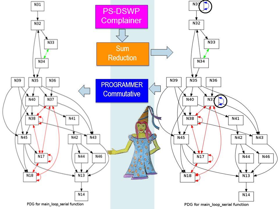 PS-DSWP Complainer PS-DSWP Complainer Sum Reduction Sum Reduction PROGRAMMER Commutative PROGRAMMER Commutative