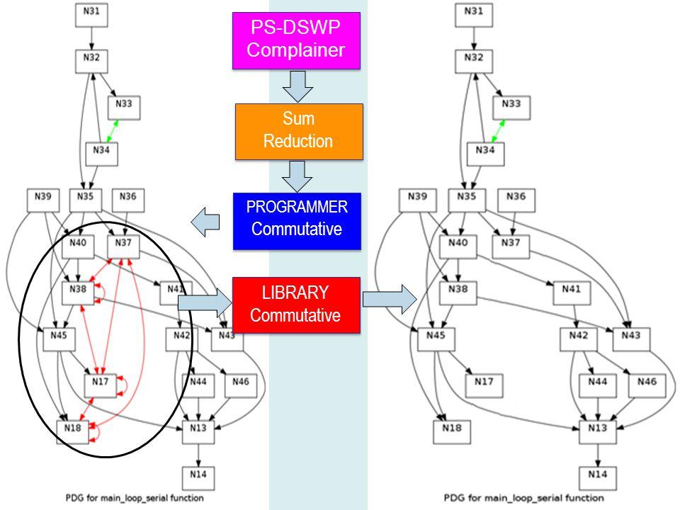 PS-DSWP Complainer PS-DSWP Complainer Sum Reduction Sum Reduction PROGRAMMER Commutative PROGRAMMER Commutative LIBRARY Commutative LIBRARY Commutative