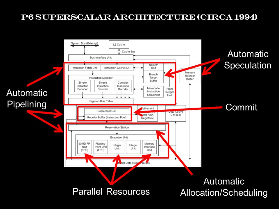 P6 SUPERSCALAR ARCHITECTURE (CIRCA 1994) Automatic Speculation Automatic Pipelining Parallel Resources Automatic Allocation/Scheduling Commit