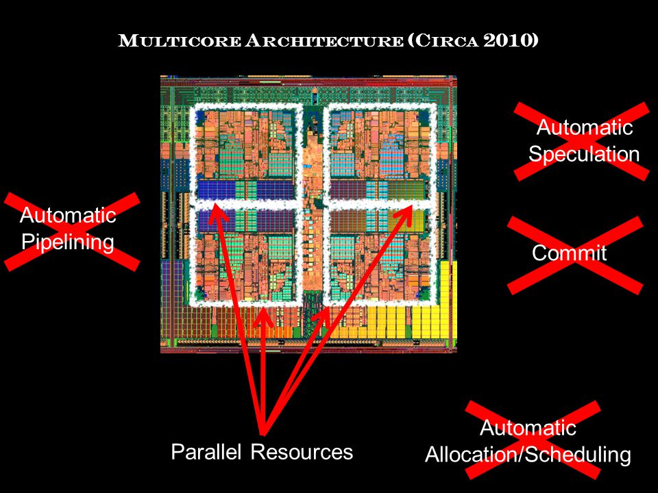 M ULTICORE A RCHITECTURE (C IRCA 2010) Automatic Pipelining Parallel Resources Automatic Speculation Automatic Allocation/Scheduling Commit