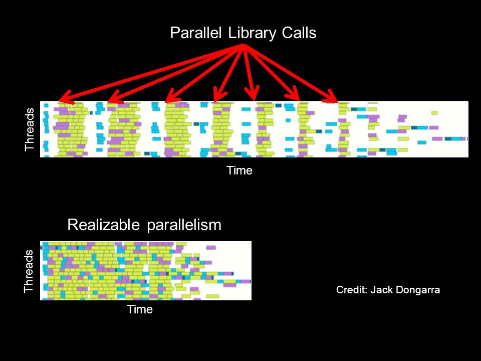 Realizable parallelism Parallel Library Calls Time Threads Credit: Jack Dongarra