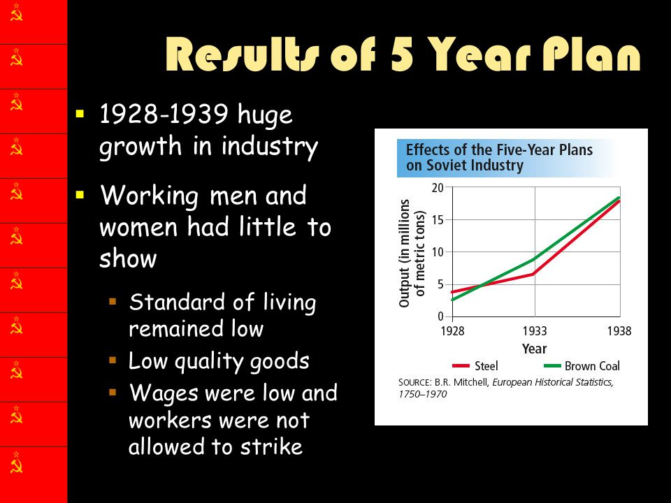 Results of 5 Year Plan  1928-1939 huge growth in industry  Working men and women had little to show  Standard of living remained low  Low quality