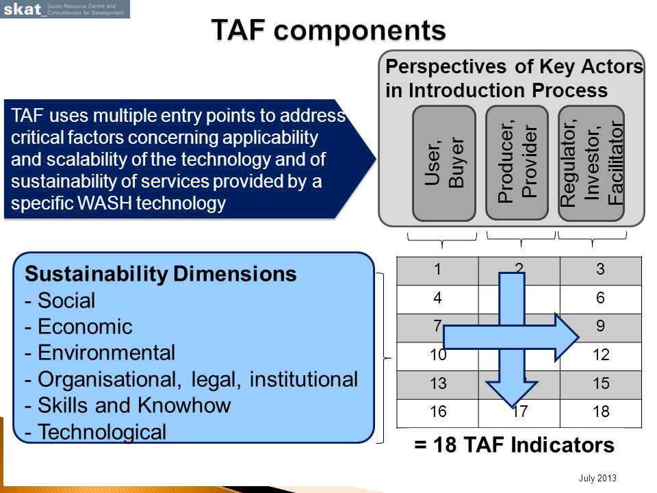 TAF uses multiple entry points to address critical factors concerning applicability and scalability of the technology and of sustainability of services provided by a specific WASH technology July 2013 Sustainability Dimensions - Social - Economic - Environmental - Organisational, legal, institutional - Skills and Knowhow - Technological User, Buyer Producer, Provider Regulator, Investor, Facilitator 123 456 789 101112 131415 161718 Perspectives of Key Actors in Introduction Process = 18 TAF Indicators
