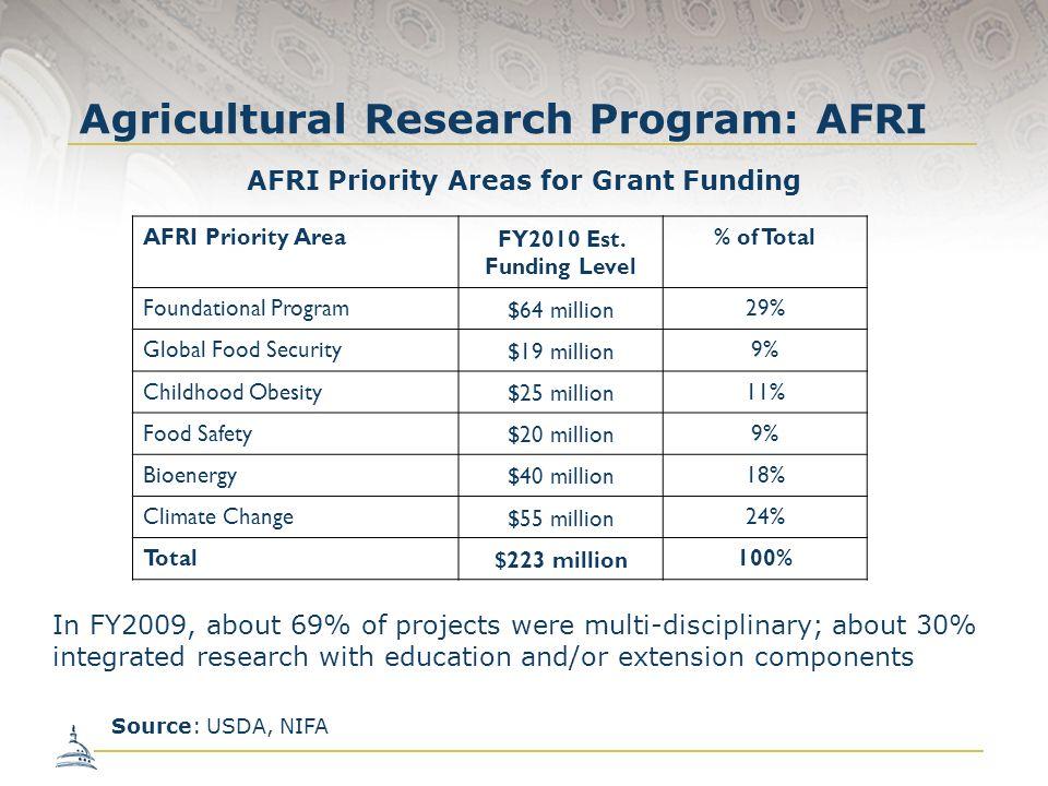 Agricultural Research Program: AFRI AFRI Priority Area FY2010 Est. Funding Level % of Total Foundational Program $64 million 29% Global Food Security